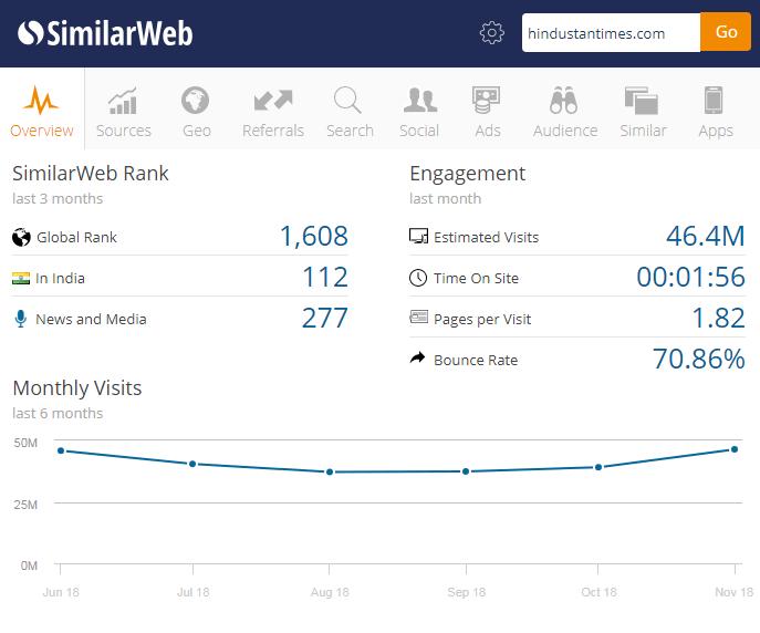 Hindushtantimes traffic overview