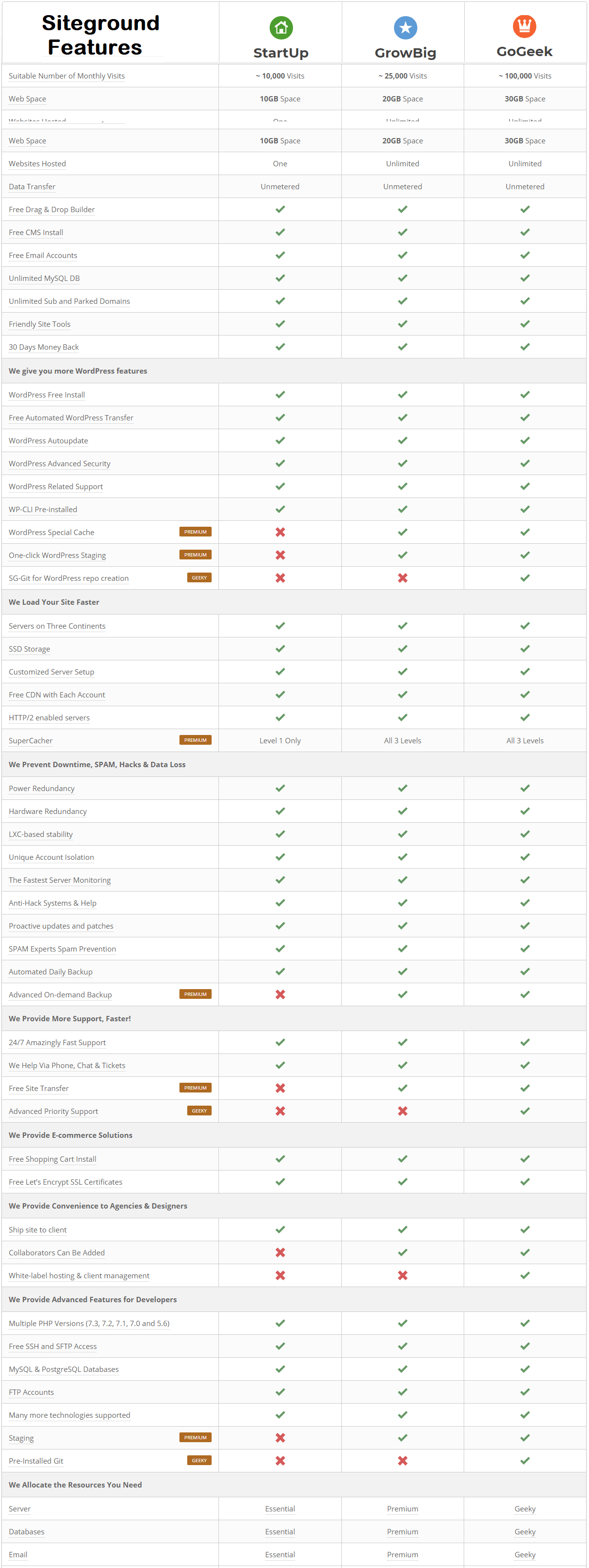 Siteground hosting plan Comparison