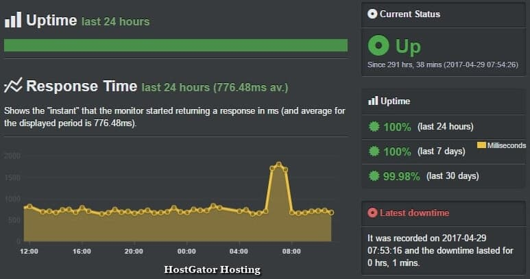 HostGator server uptime & response time