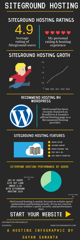 SiteGround Infographic