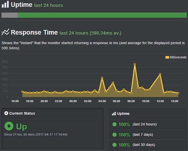 Bluehost server uptime & response time score