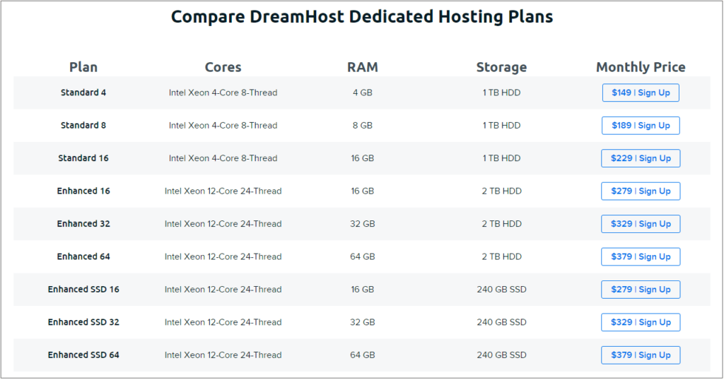Dreamhost dedicated server pricing