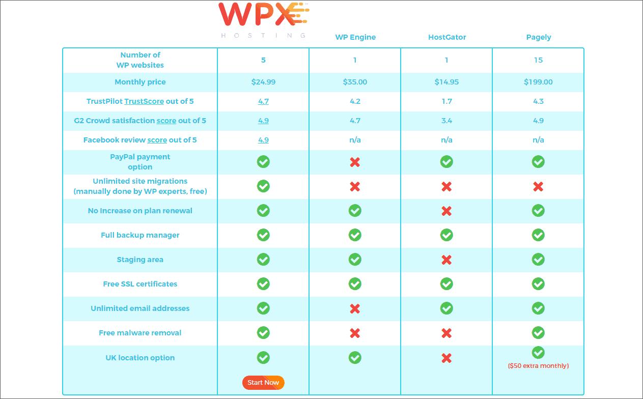 Managed WordPress hosting comparison