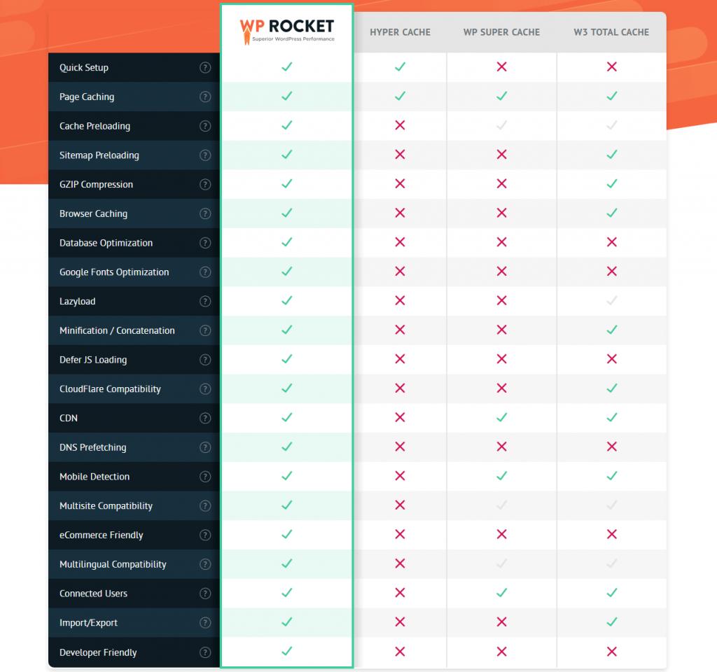 WP Rocket Comparison